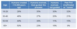 Gallup-Poll-on-Evolution-by-age-new